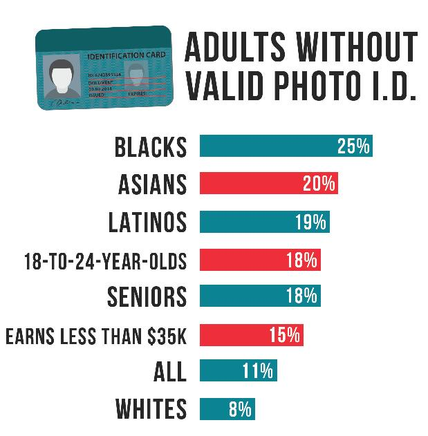 Adults without valid photo I.D.